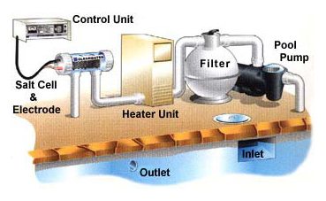 How to clean salt water pool filter thecarpets co Swimming pool water flow diagram